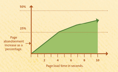 kissmetrics page load time