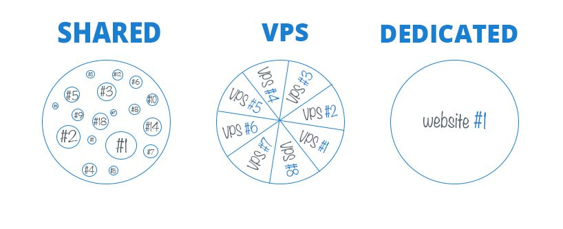 shared hosting vs vps vs dedicated