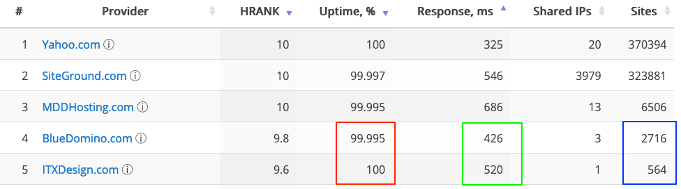 different uptime, response time and sites count