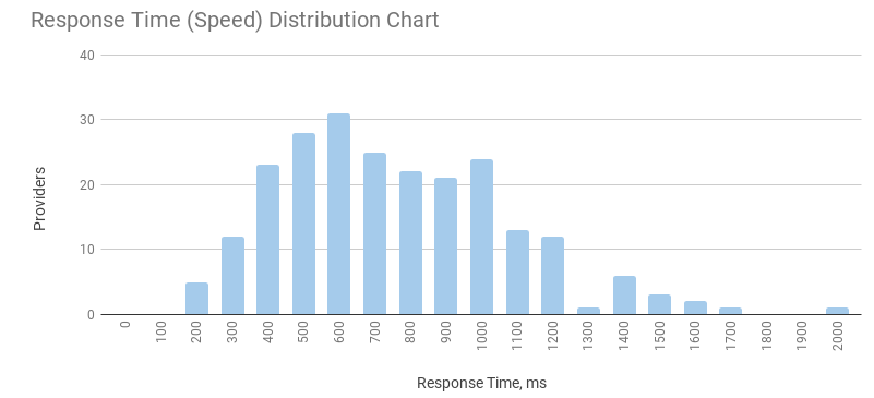 Response Time Distribution Chart